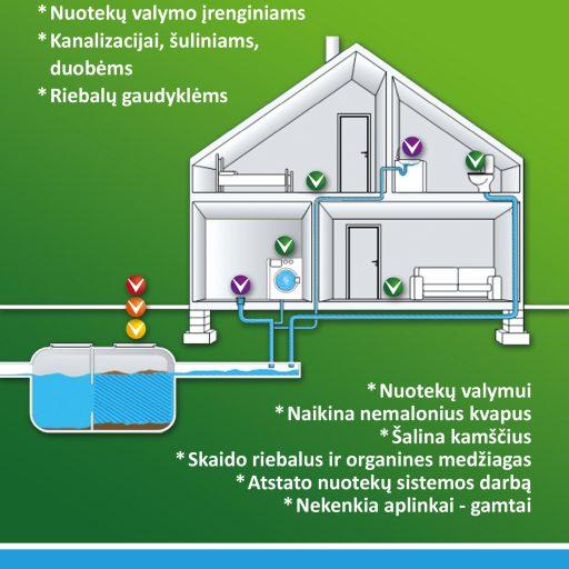 Natūralios bakterijos kanalizacijai